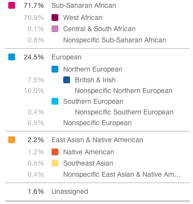 AncestryComposition-23andMe